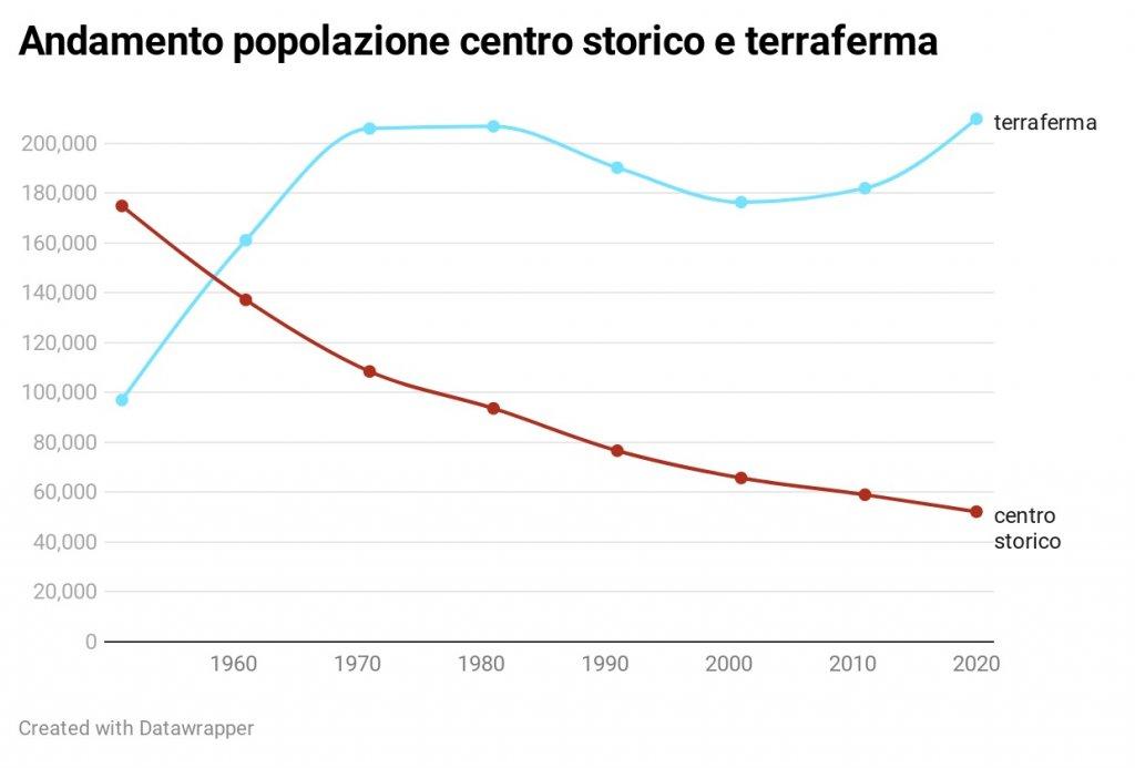 popolazione venezia
