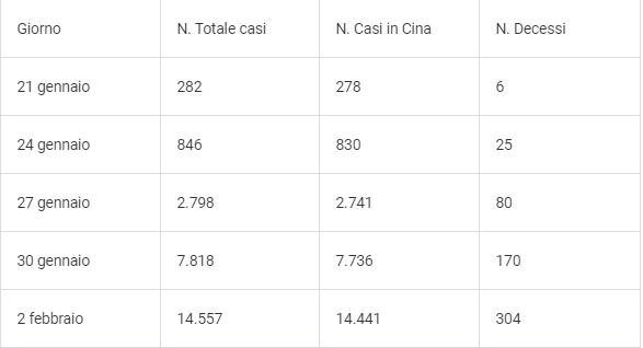 Coronavirus Tabella dati sulla situazione globale dell'epidemia