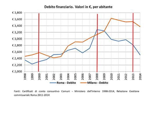 Debito Roma-Milano