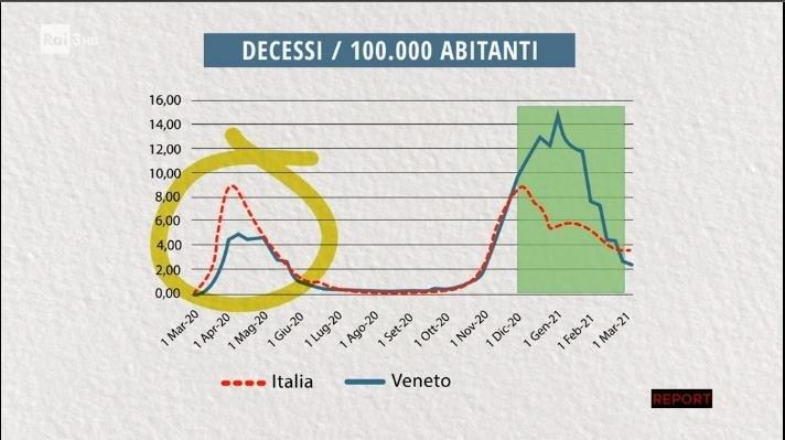 Grafico Report morti Veneto Covid