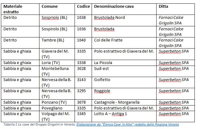Treviso Grigolin