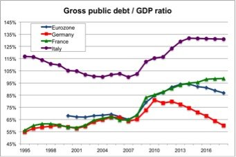 Rapporto Debito-Pil