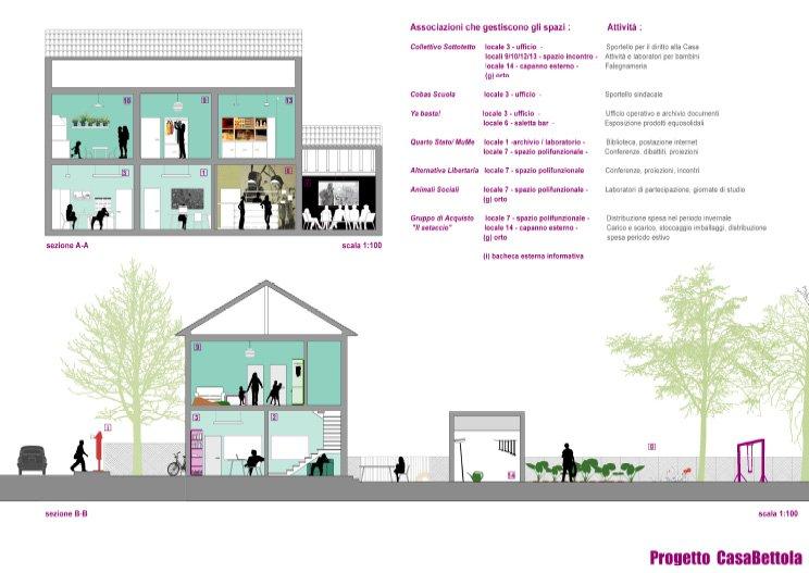 Un progetto di autorecupero per dare nuova vita a casa bettola global project - Progetto casa design ...